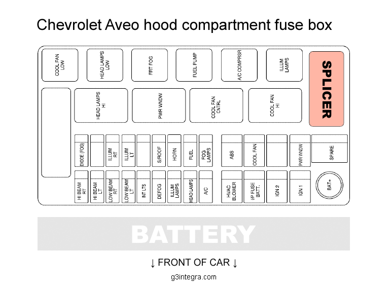 acura integra tips and diy take your car apart chevrolet aveo hood compartment fuse box